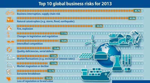 Întreruperea afacerilor, dezastrele naturale şi incendiul, principalele riscuri ce ameninţă afacerile în 2013