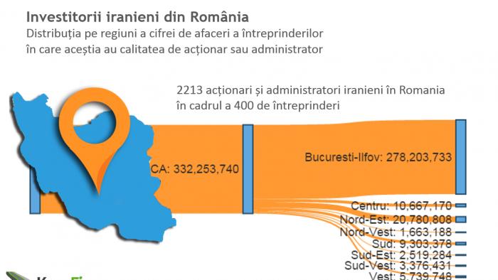 Cum arată  profilul investitorului iranian din România