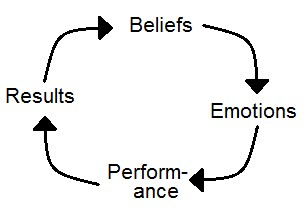 Gândire pozitivă: cum să-ţi schimbi viitorul