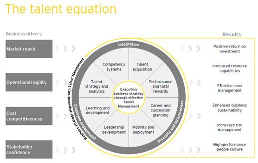 Patru provocări cheie pentru organizaţii în managementul talentelor