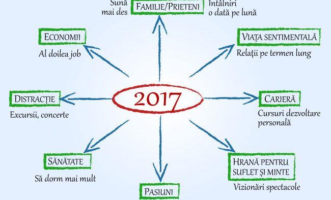 Ai planuri mari pentru 2017? Trucuri de la un fost consultant de la Google despre cum să-ți fixezi obiectivele în noul an