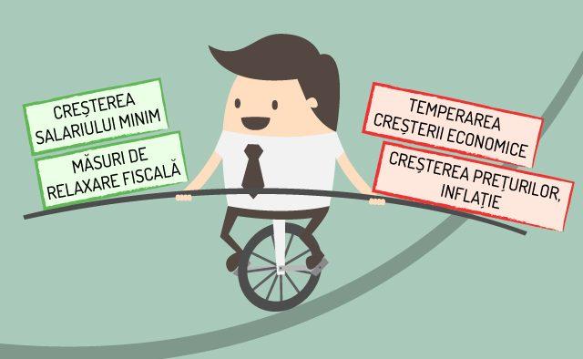 Creşterea salariului minim va pune presiune pe companii