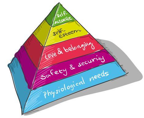 Piramida lui Maslow în viața ta