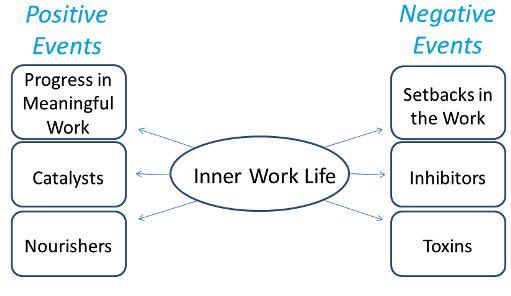 Principiul progresului – folosește-te de micile realizări pentru a genera emulație la locul de muncă