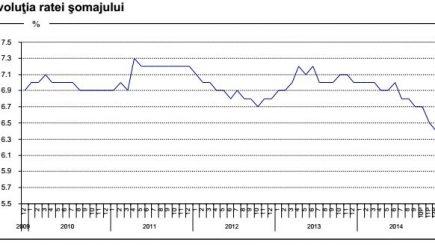 Mai puţini şomeri în România