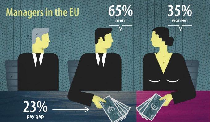 Femeile-manager din România câştigă cu 5% mai puţin decât bărbaţii - E cea mai mai mică diferenţă din UE