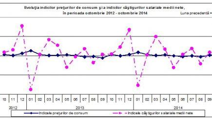 Salariul mediu a crescut în luna octombrie. Vezi la cât a ajuns