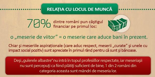 Părerea românilor despre profesiile și meseriile din România