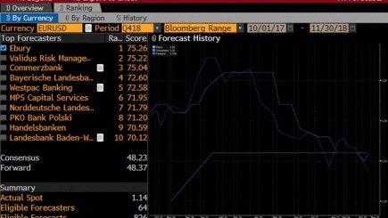 Locul doi în clasamentul Bloomberg pentru cea mai precisă previziune în ce priveste cursul RON/USD